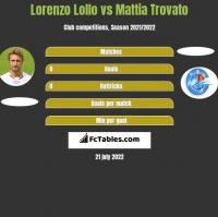 Lorenzo Lollo vs Mattia Trovato h2h player stats