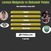 Lorenzo Melgarejo vs Aleksandr Putsko h2h player stats