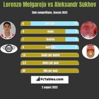 Lorenzo Melgarejo vs Aleksandr Sukhov h2h player stats