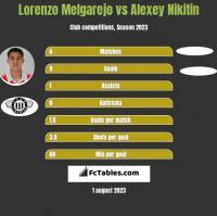 Lorenzo Melgarejo vs Alexey Nikitin h2h player stats