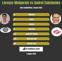 Lorenzo Melgarejo vs Andrei Eshchenko h2h player stats