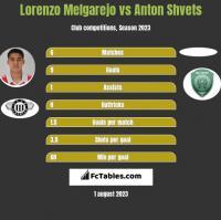 Lorenzo Melgarejo vs Anton Shvets h2h player stats