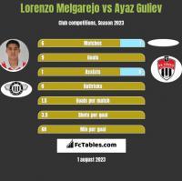 Lorenzo Melgarejo vs Ayaz Guliev h2h player stats