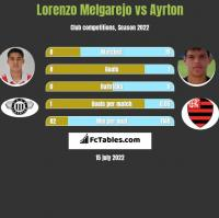 Lorenzo Melgarejo vs Ayrton h2h player stats
