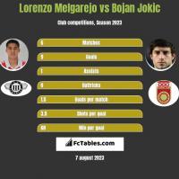 Lorenzo Melgarejo vs Bojan Jokic h2h player stats
