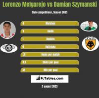 Lorenzo Melgarejo vs Damian Szymanski h2h player stats