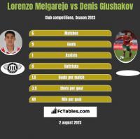 Lorenzo Melgarejo vs Denis Glushakov h2h player stats