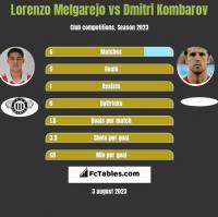 Lorenzo Melgarejo vs Dmitri Kombarov h2h player stats