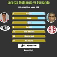 Lorenzo Melgarejo vs Fernando h2h player stats