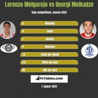 Lorenzo Melgarejo vs Georgi Melkadze h2h player stats