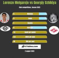 Lorenzo Melgarejo vs Georgiy Dzhikiya h2h player stats