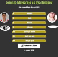 Lorenzo Melgarejo vs Ilya Kutepov h2h player stats