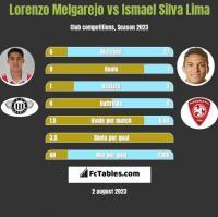Lorenzo Melgarejo vs Ismael Silva Lima h2h player stats