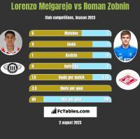 Lorenzo Melgarejo vs Roman Zobnin h2h player stats