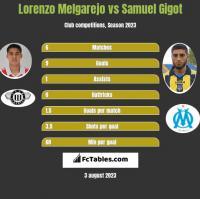 Lorenzo Melgarejo vs Samuel Gigot h2h player stats