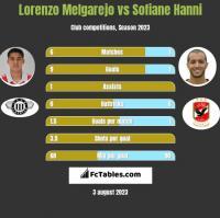 Lorenzo Melgarejo vs Sofiane Hanni h2h player stats