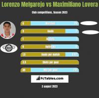 Lorenzo Melgarejo vs Maximiliano Lovera h2h player stats