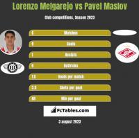 Lorenzo Melgarejo vs Pavel Maslov h2h player stats