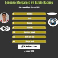 Lorenzo Melgarejo vs Aubin Bacuev h2h player stats