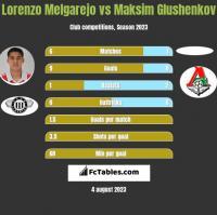Lorenzo Melgarejo vs Maksim Glushenkov h2h player stats