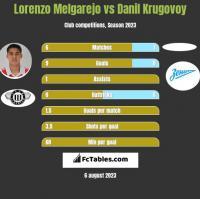Lorenzo Melgarejo vs Danil Krugovoy h2h player stats