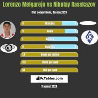 Lorenzo Melgarejo vs Nikolay Rasskazov h2h player stats