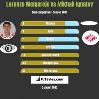 Lorenzo Melgarejo vs Mikhail Ignatov h2h player stats