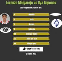 Lorenzo Melgarejo vs Ilya Gaponov h2h player stats
