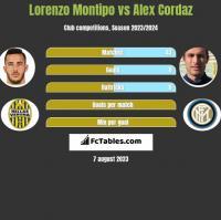 Lorenzo Montipo vs Alex Cordaz h2h player stats
