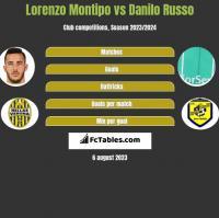 Lorenzo Montipo vs Danilo Russo h2h player stats