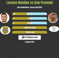 Lorenzo Montipo vs Ivan Provedel h2h player stats