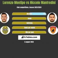 Lorenzo Montipo vs Niccolo Manfredini h2h player stats