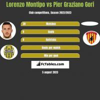 Lorenzo Montipo vs Pier Graziano Gori h2h player stats