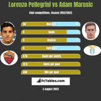 Lorenzo Pellegrini vs Adam Marusic h2h player stats