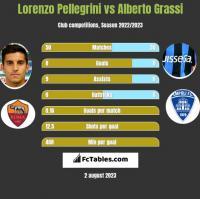 Lorenzo Pellegrini vs Alberto Grassi h2h player stats