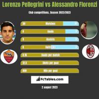 Lorenzo Pellegrini vs Alessandro Florenzi h2h player stats