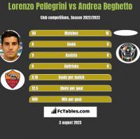 Lorenzo Pellegrini vs Andrea Beghetto h2h player stats