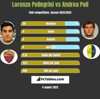 Lorenzo Pellegrini vs Andrea Poli h2h player stats