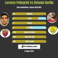 Lorenzo Pellegrini vs Antonio Barilla h2h player stats