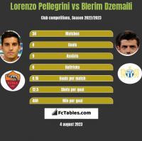 Lorenzo Pellegrini vs Blerim Dzemaili h2h player stats