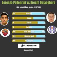 Lorenzo Pellegrini vs Brecht Dejaeghere h2h player stats