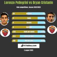 Lorenzo Pellegrini vs Bryan Cristante h2h player stats