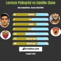 Lorenzo Pellegrini vs Camillo Ciano h2h player stats