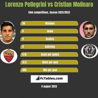 Lorenzo Pellegrini vs Cristian Molinaro h2h player stats