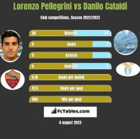 Lorenzo Pellegrini vs Danilo Cataldi h2h player stats