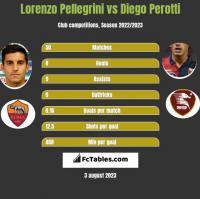 Lorenzo Pellegrini vs Diego Perotti h2h player stats