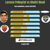 Lorenzo Pellegrini vs Dimitri Bisoli h2h player stats