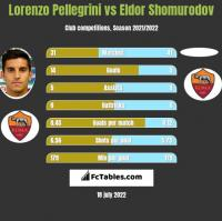 Lorenzo Pellegrini vs Eldor Shomurodov h2h player stats