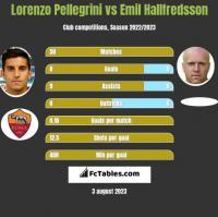 Lorenzo Pellegrini vs Emil Hallfredsson h2h player stats