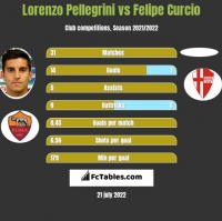 Lorenzo Pellegrini vs Felipe Curcio h2h player stats